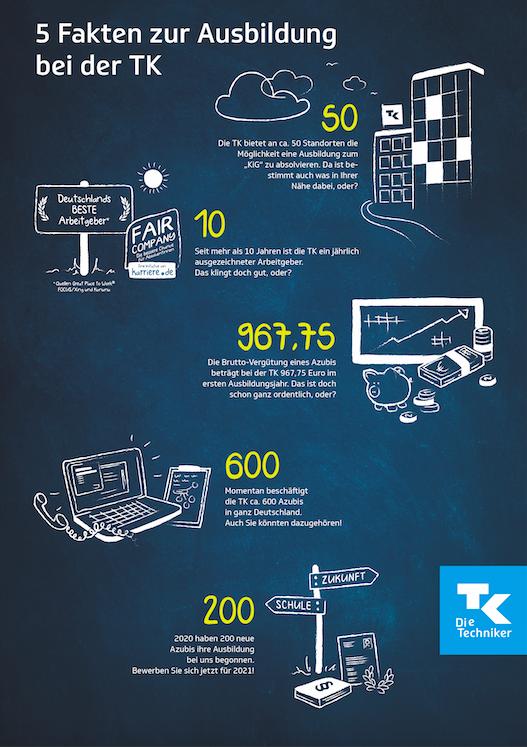 Infografik 5 Fakten zur Ausbildung bei der TK